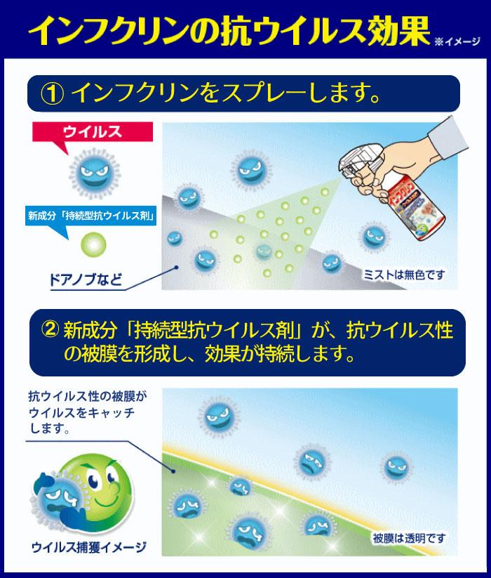 インフクリンの抗ウイルス効果